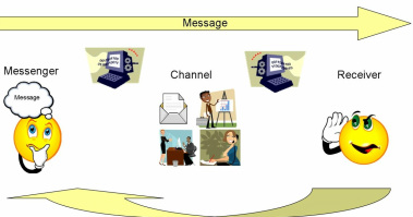 the process of communication and its components essays The process of communication and its components components of communication posted on march 11, 2009 by admin we know that communication is a process of transmitting and receiving messages (verbal and non-verbal).